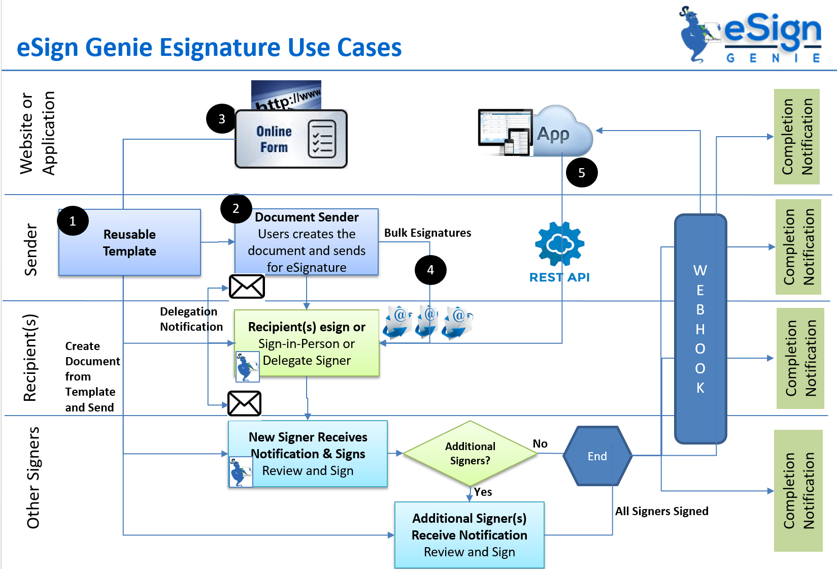 Diagram displaying eSign Genie eSignature Use Cases applicable to websites/applications, senders, recipients, and for other signers